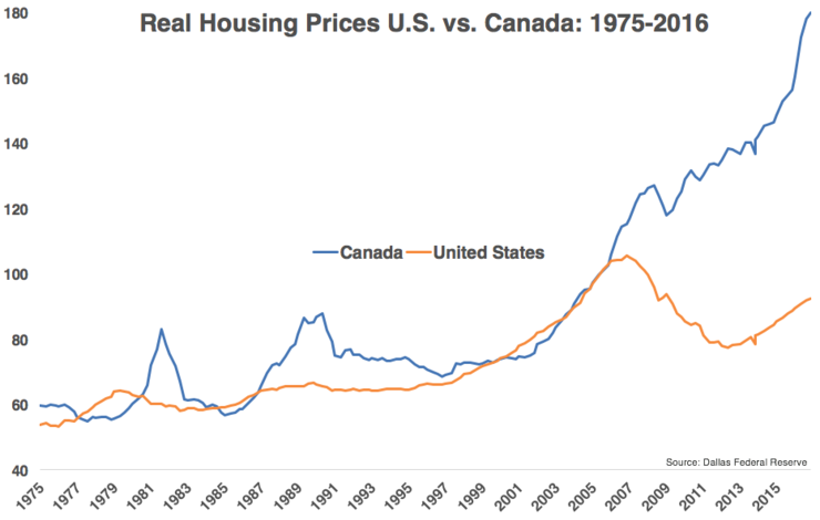 Toronto Home Price Bubble Bursts Into Bear Market News And Views - View House Prices On Map In Us