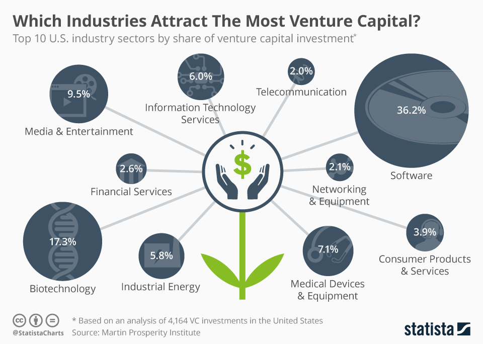 Top 5 Sectors Attracting Most Venture Capital | MarketSlant