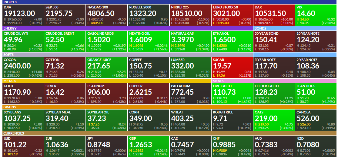 stock futures finviz