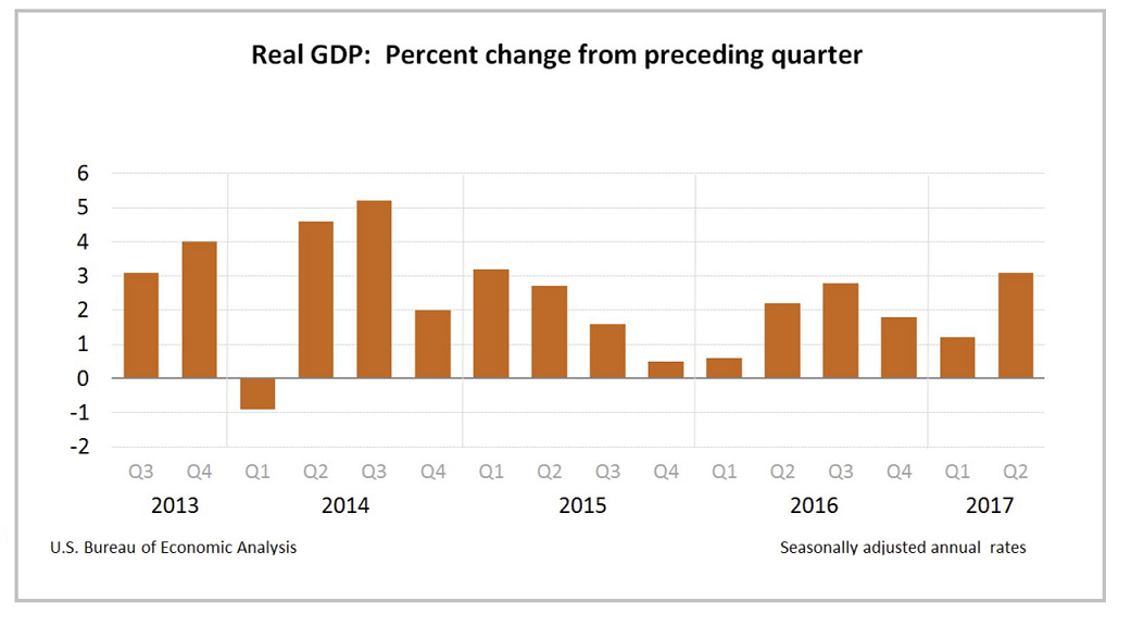 economic report gross domestic product Economic reports gdp tesla ceo elon musk says shorting applied to market as a whole is obv net negative - it incents negative gdp investors are cautious following second-quarter gross domestic product data on sept.