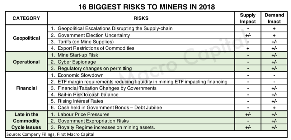 biggest risks to miners