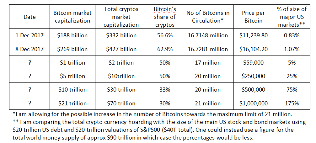 Hypothetical Bitcoin and Crypto market capitalizations