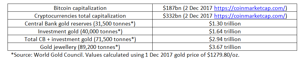 Bitcoin and crypto investments capitalization compared to gold values